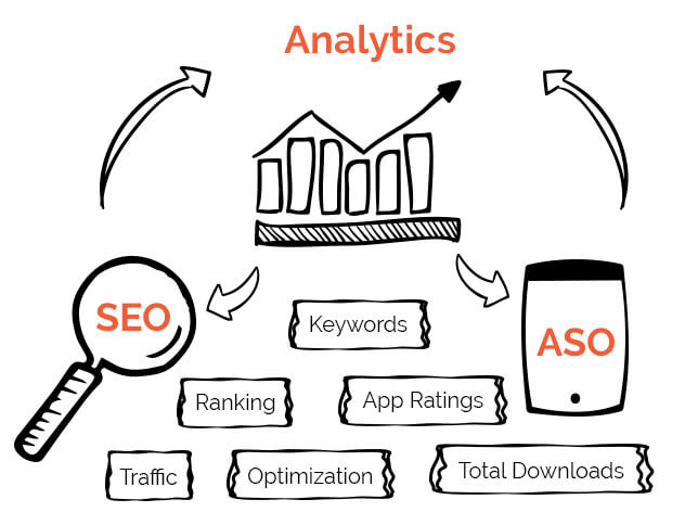 SEO, Analytics and App Store Optimization