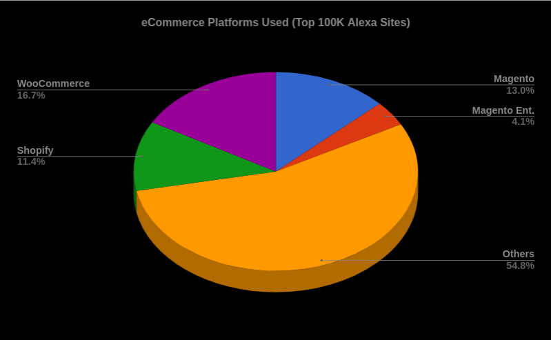 WooCommerce, Shopify and Magento power 45% online stores from the Alexa Top 100K sites.