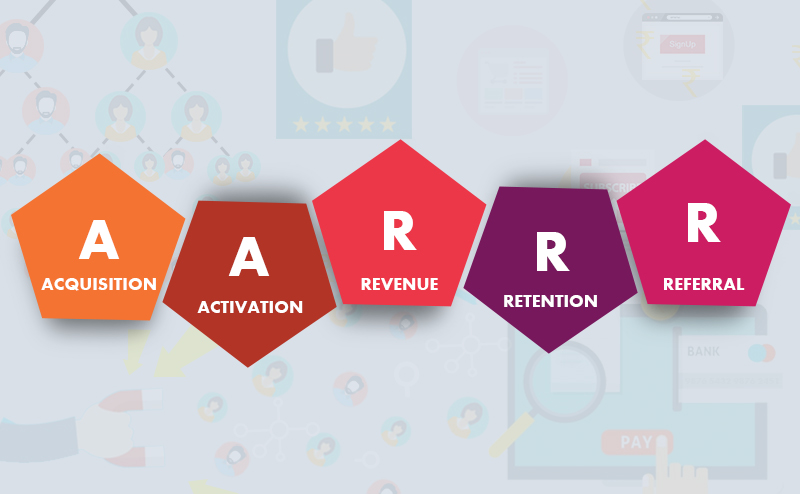 eCommerce cycle (AARRR) - Acquisition, Activation, Revenue, Retention, Referral