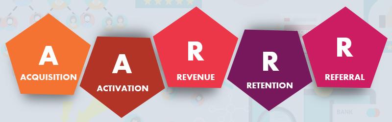 eCommerce cycle (AARRR) - Acquisition, Activation, Revenue, Retention, Referral