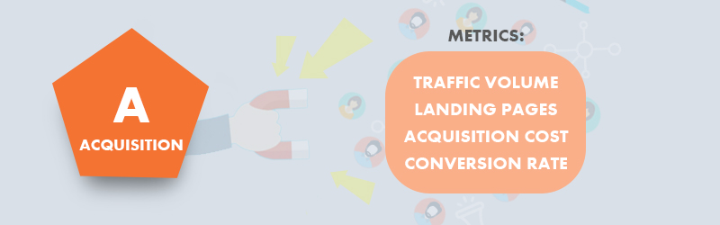 eCommerce - Metrics to track acquisition