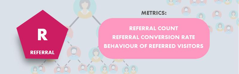 eCommerce - Metrics to track referrals