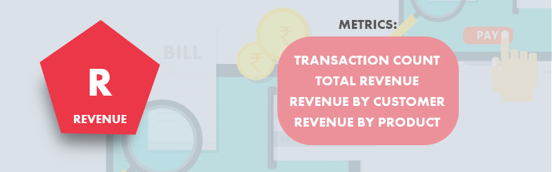 eCommerce - Metrics to track revenue