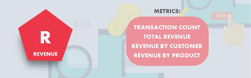 eCommerce - Metrics to track revenue